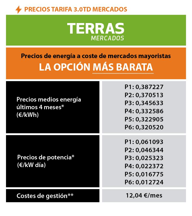 Tarifa luz 3.0TD mercados con impuestos